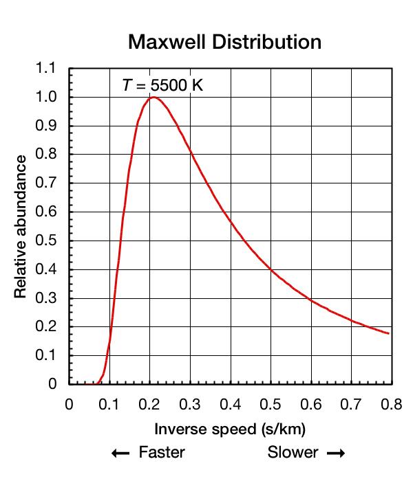 Maxwell Dist-Inverse Speed