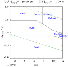 Elements 29 the pourbaix diagram for copper in a chloride solution ccuart Choice Image