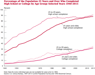 Educational attainment in the United States - This graph shows the educational attainment since 1940.