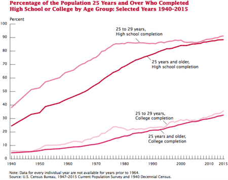 Image result for percent college graduates over time