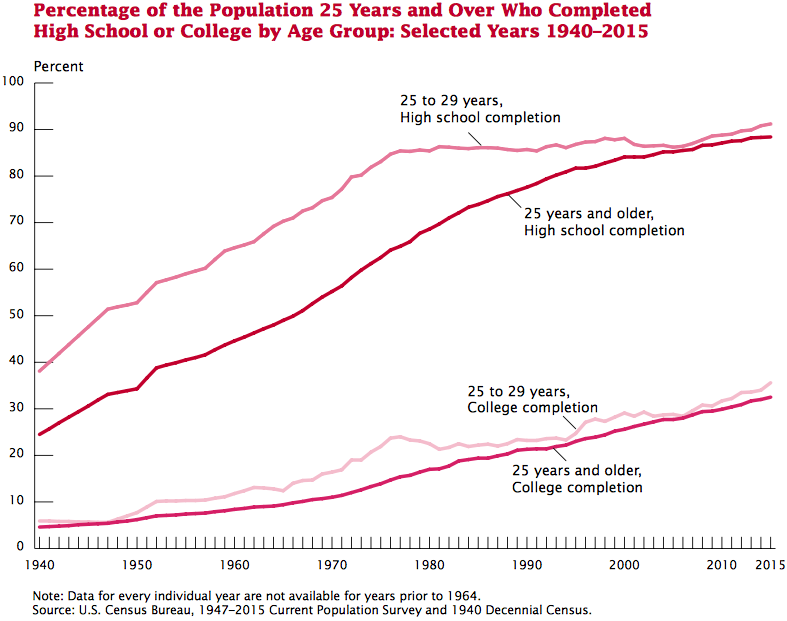 Educational Attainment in the United States 2009