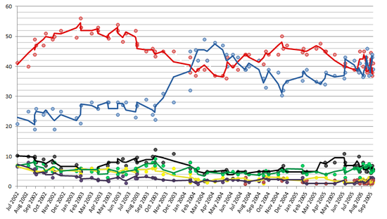 2-point average trend line of poll results from 27 July 2002 to 17 September 2005, with each line corresponding to a political party. Labour National NZ First ACT Green United Future Maori Election opinion new zealand 2005-2005.png