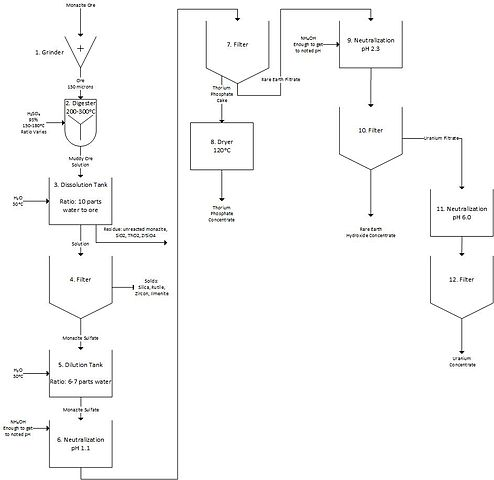 Pi Flow Chart: Hydrometallury of rare earth metals from monazite ore process ,Chart