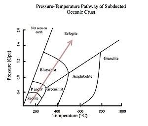 Subduction zone metamorphism - Pressure-temperature pathway for subducted crust
