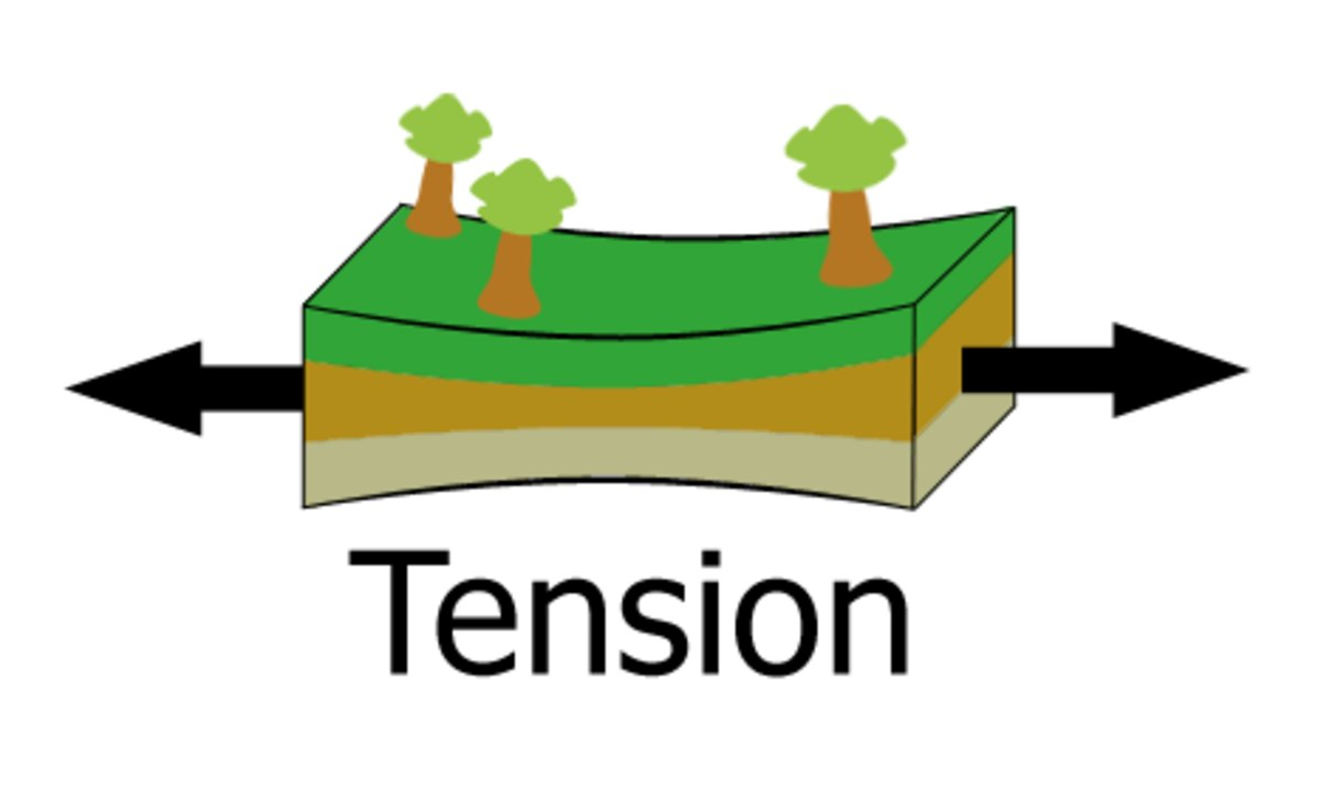 tension diagramme tension  geology  wikipedia  tension  geology  wikipedia