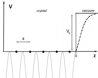 Surface states - Figure 1. Simplified one-dimensional model of a periodic crystal potential terminating at an ideal surface. At the surface, the model potential jumps abruptly to the vacuum level (solid line). The dashed line represents a more realistic picture, where the potential reaches the vacuum level over some distance.