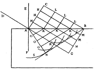 Snell's law - Christiaan Huygens' construction