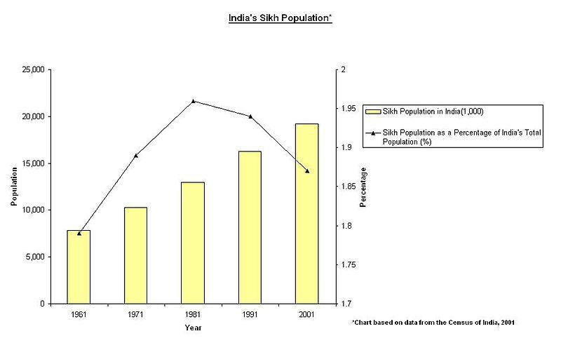 Indias Sikh Pop. Chart02.JPG