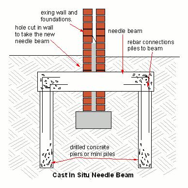 Needle-beam