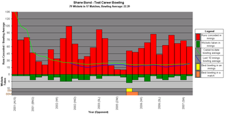 Shane Bond - A graph showing Bond's Test career bowling statistics and how they have varied over time.