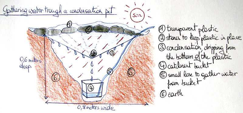 Saltwater To Drinking Water Converter