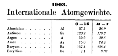 Commission on isotopic abundances and atomic weights wikipedia atomic weights urtaz Images