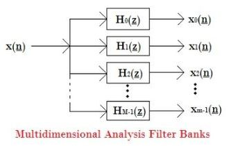 Filter bank - Multidimensional Analysis Filter Banks