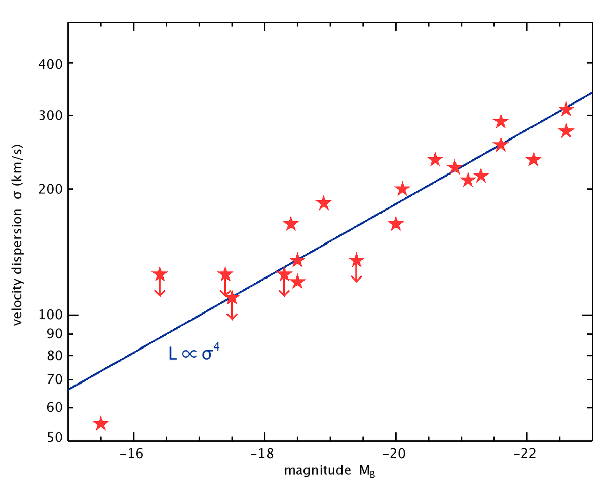 Relation Between Power Law Properties And Low Rank Approx