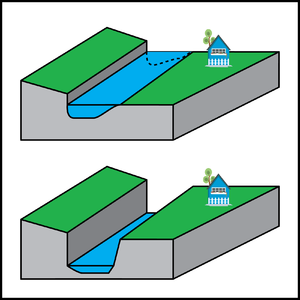 Incised - Schematic of a river incising downward through bedrock (gray). Process begins with the top image.