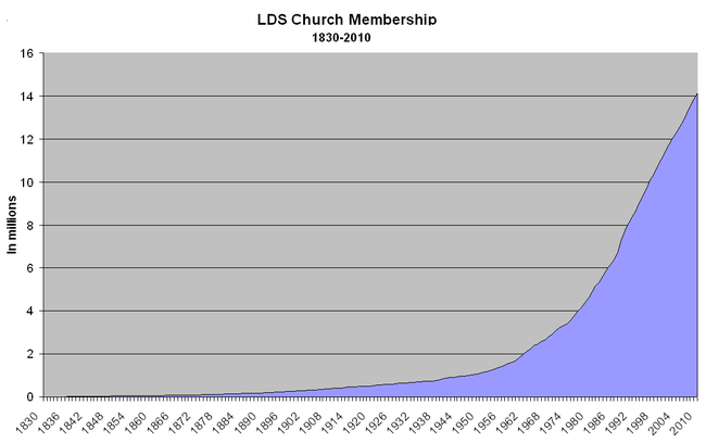 Church growth from 1830-2005