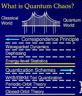 Quantum chaos Branch of physics seeking to explain chaotic dynamical systems in terms of quantum theory