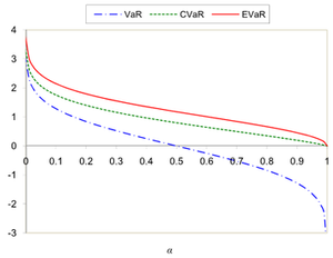 Entropic value at risk - Comparing the VaR, CVaR and EVaR for the standard normal distribution