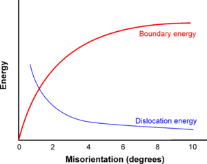 Grain boundary - The energy of a tilt boundary and the energy per dislocation as the misorientation of the boundary increases.