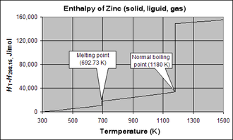 Enthalpy of vaporization - Molar enthalpy of zinc above 298.15 K and at 1 atm pressure, showing discontinuities at the melting and boiling points. The enthalpy of melting (ΔH°m) of zinc is 7323 J/mol, and the enthalpy of vaporization (ΔH°v) is 115 330 J/mol.