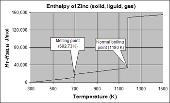 Molar enthalpy of zinc above 298.15 K and at 1 atm pressure, showing discontinuities at the melting and boiling points. The enthalpy of melting (ΔH°m) of zinc is 7323 J/mol, and the enthalpy of vaporization (ΔH°v) is 115 330 J/mol.