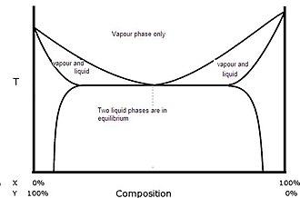 Heteroazeotrope - Phase diagram of a heteroazeotrope.