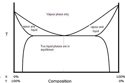 phase diagram of t butanol logic diagram of t flip flop heteroazeotrope - wikipedia