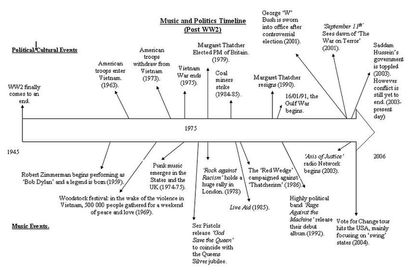 an overview of the key terms and events of world war ii Bringing to the presidency his prestige as commanding general of the victorious forces in europe during world war ii, dwight d eisenhower obtained a truce in korea and worked incessantly during his two terms to ease the tensions of the cold war.