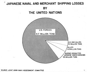 Joint Army–Navy Assessment Committee - Image: Japanese Naval Merchant Shipping Loses by Allied Forces JANAC
