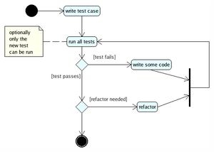 Test-driven development-UML