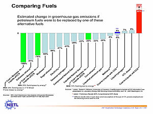 Synthetic fuel - Lifecycle carbon emissions profiles of various fuels, including many synthetic fuels. Coal and biomass co-conversion to transportation fuels, Michael E. Reed, DOE NETL Office of Fossil Energy, Oct 17 2007