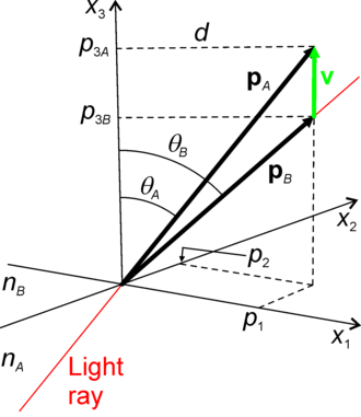 Hamiltonian optics - Refraction