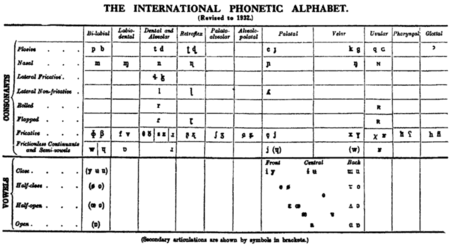 Phonetics chart images galleries with - International phonetic alphabet table ...