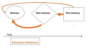 Misinformation effect - Visual display of retroactive memory interference