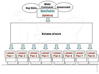 Scheme of work - Image: Scheme of work