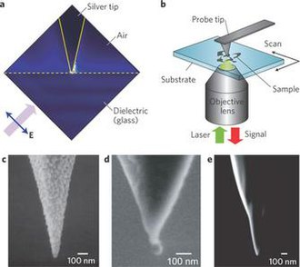 Superlens - Image: Commonly used metallic nanoprobes