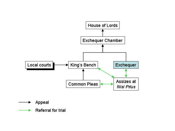 English common law courts before the Judicature Acts