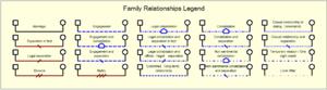 Genogram - Family Relationship Symbols in a Genogram