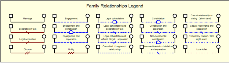 Family Relationship Symbols in a Genogram