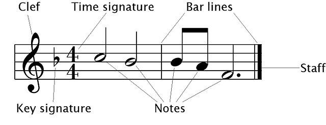 Time Signature Chart: Modern Musical Notation.jpg - Wikipedia,Chart