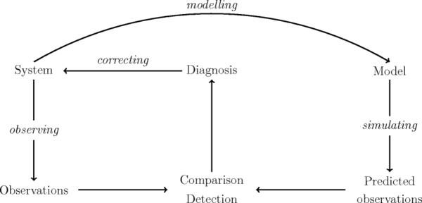 Principle of the model-based diagnosis
