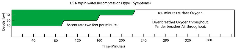 US Navy Type II Symptoms In-water Recompression Table