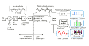 Vector signal analyzer - A vector signal analyzer block diagram featuring a down-convert stage, a digitizing stage, and a DSP and display stage