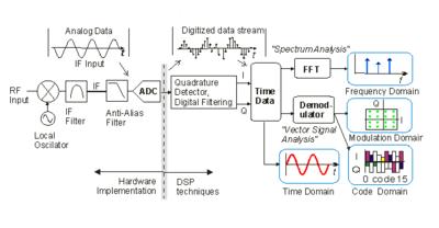 Vector Signal Analyzer Wikipedia