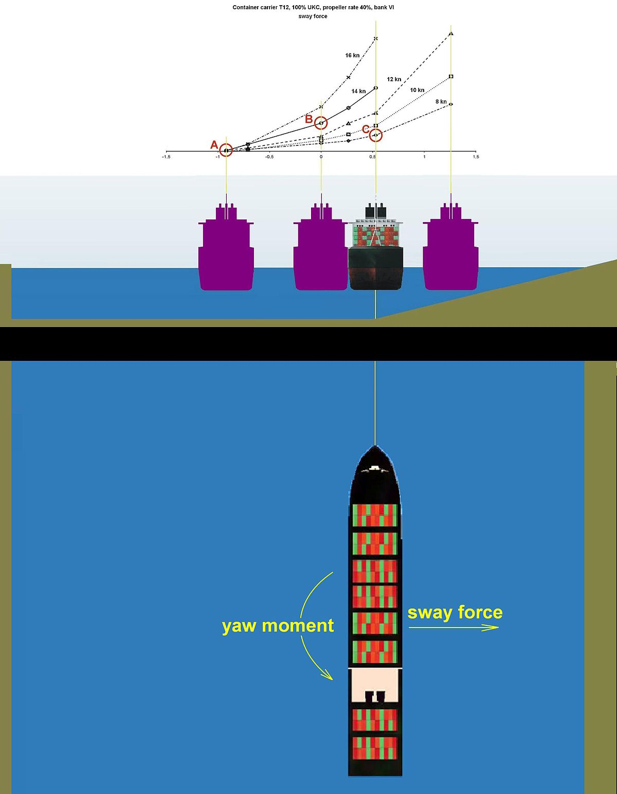 Bank effect wikipedia - Difference between port side and starboard ...