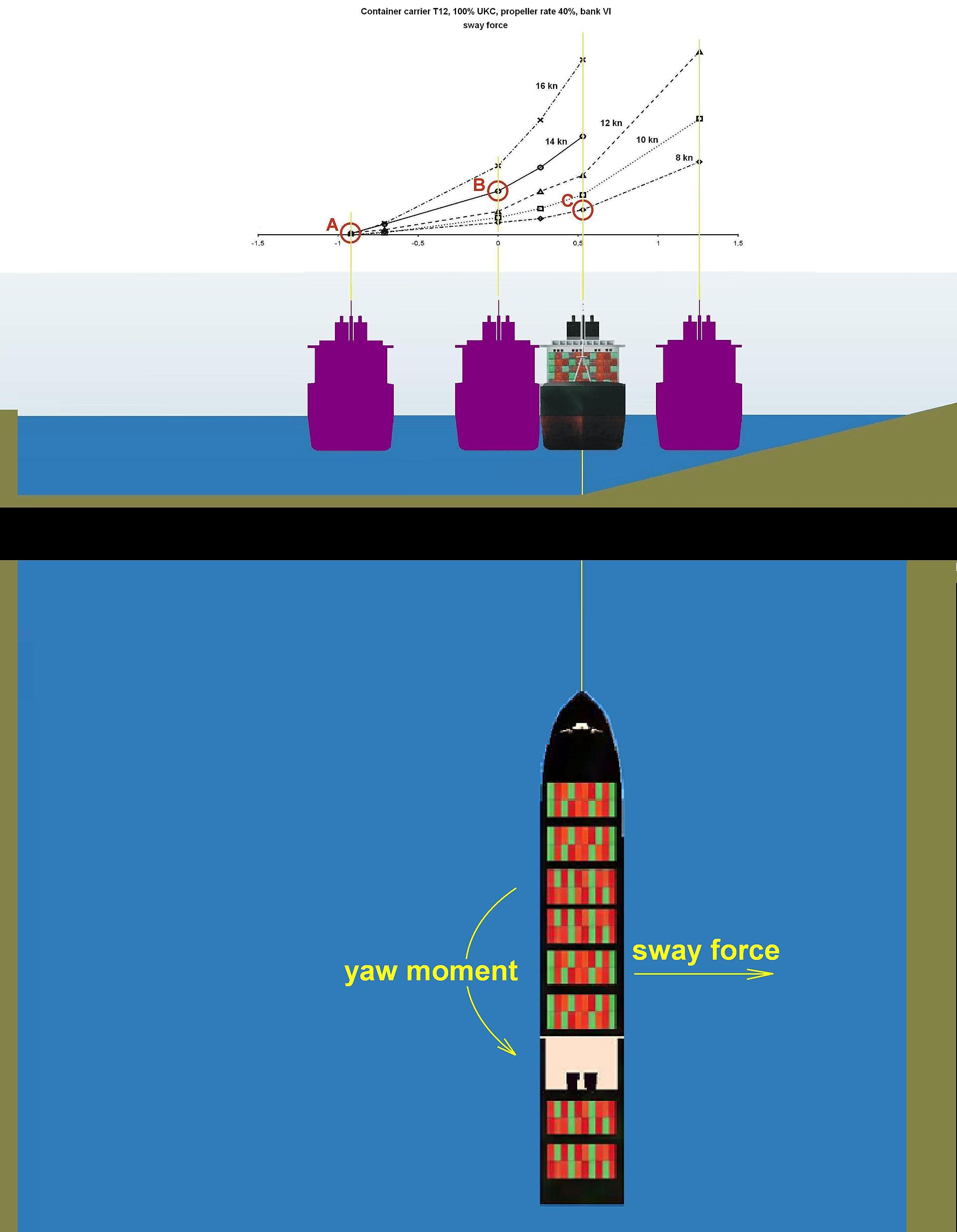 Bank effect wikipedia - Difference between starboard and port ...