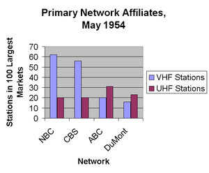 UHF television broadcasting - Image: Primary Network Affiliates May 1954