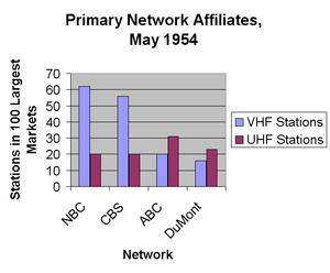UHF television broadcasting
