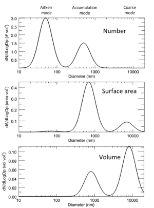 Aerosol - The same hypothetical log-normal aerosol distribution plotted, from top to bottom, as a number vs. diameter distribution, a surface area vs. diameter distribution, and a volume vs. diameter distribution. Typical mode names are shows at the top. Each distribution is normalized so that the total area is 1000.