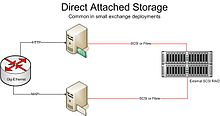 Direct Attached Storage (large).jpg